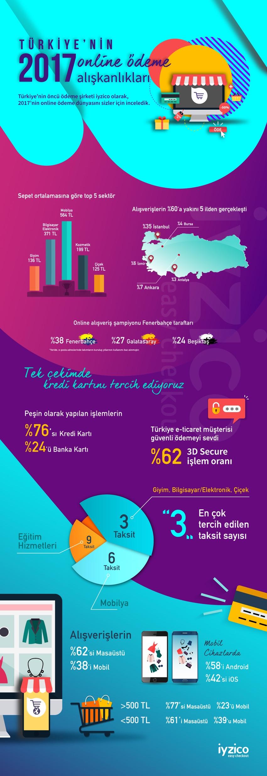 Türkiye'nin Online Ödeme Alışkanlıkları 2017 [İnfografik]