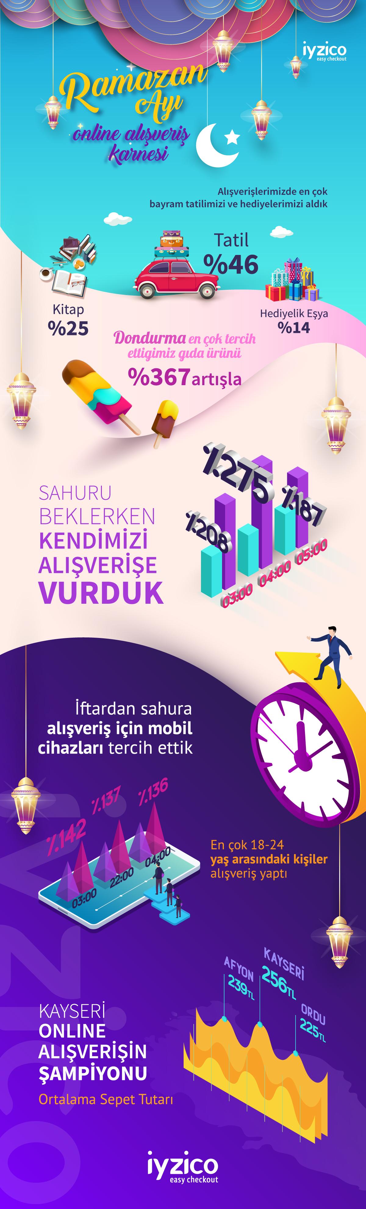 Ramazan Ayı Online Alışveriş Karnesi 2018 [İnfografik]