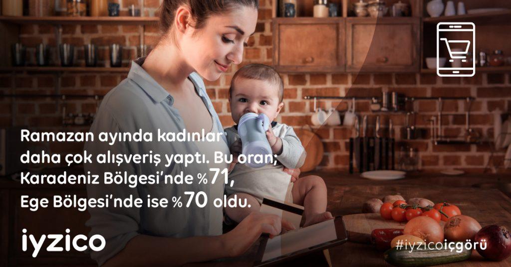 2020 Ramazan Ayı Online Alışveriş Verileri